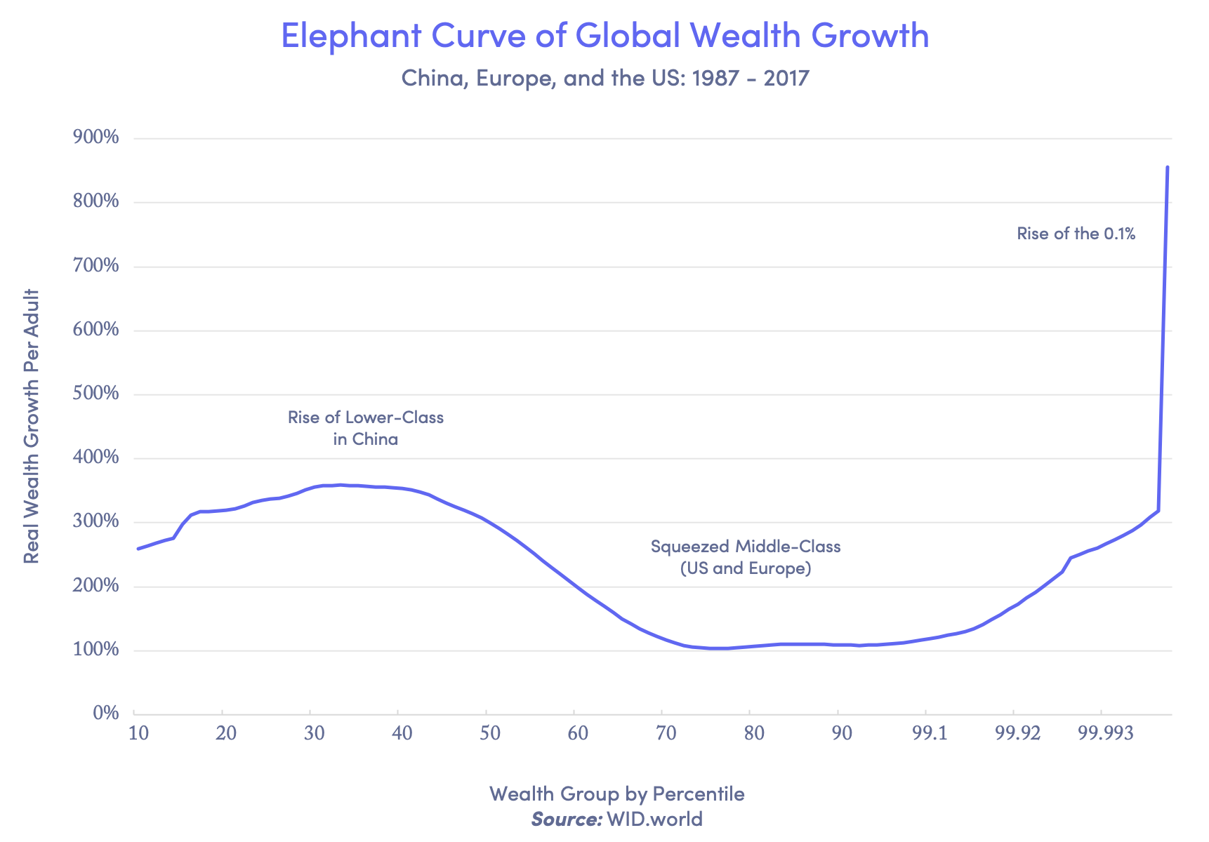 global wealth growth