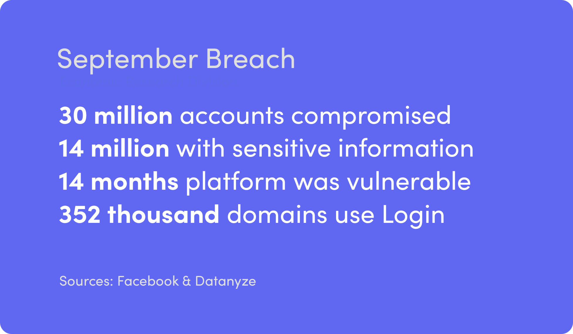 Report on Data Security: Failure at Facebook