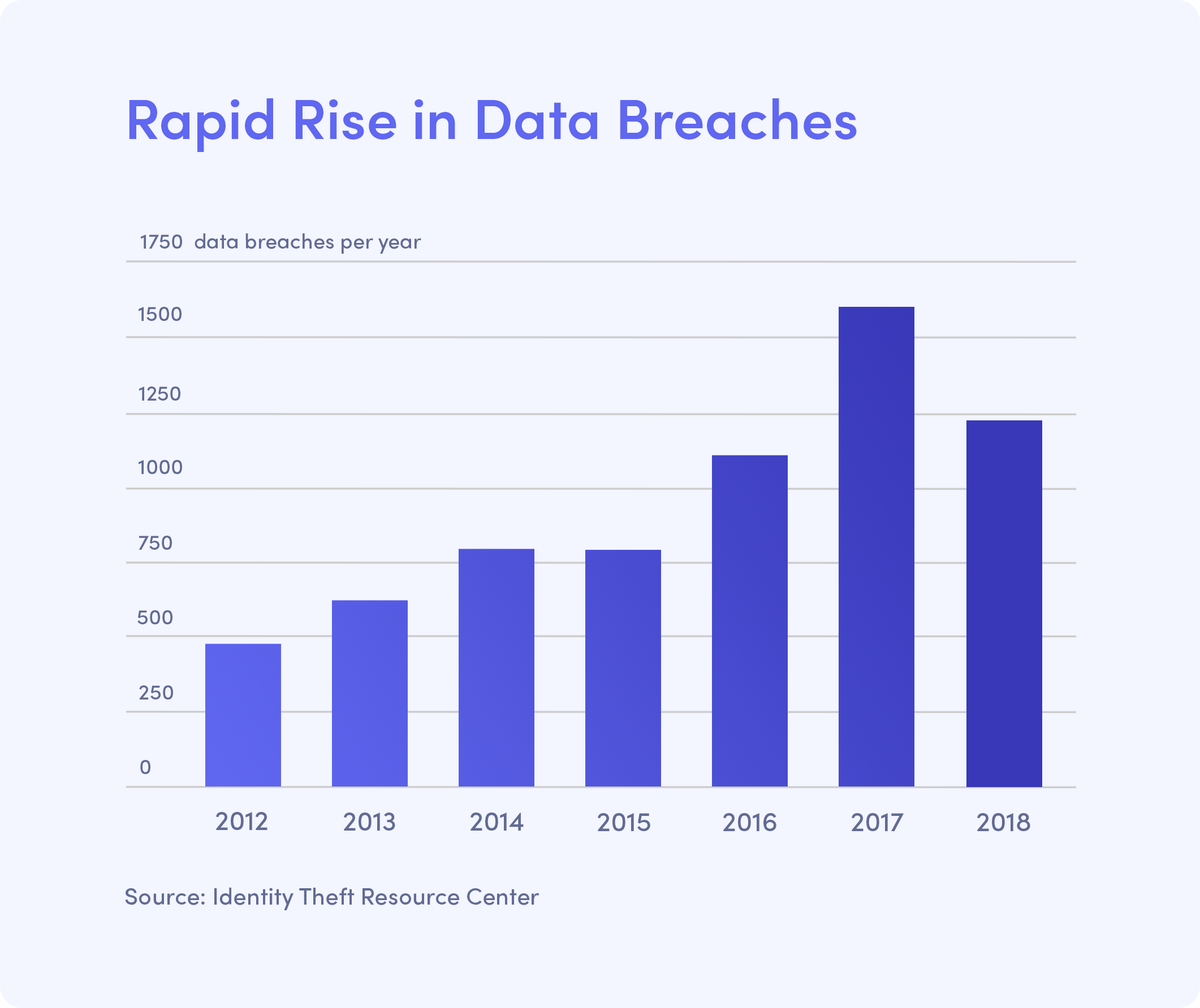 rise in data breaches