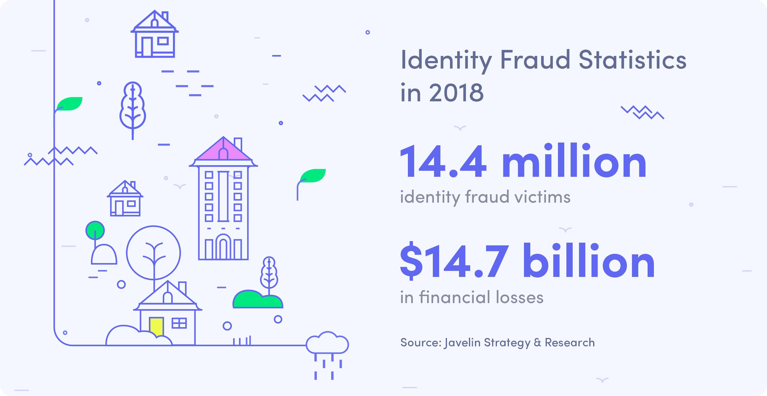 identity fraud statistics