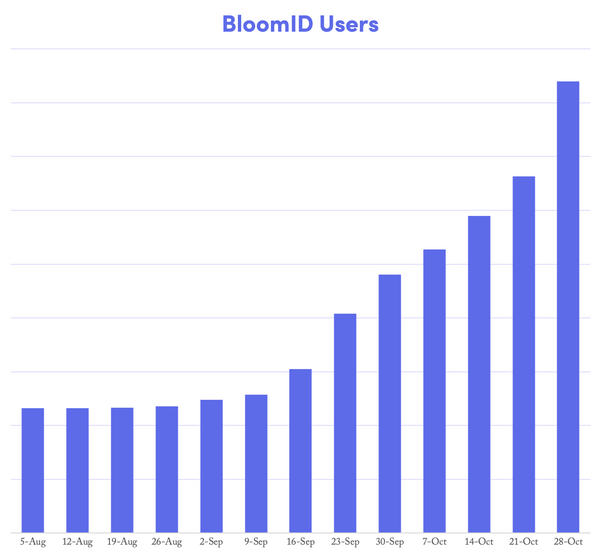 Bloom Sees Rapid Growth, Record High New Users in September and October
